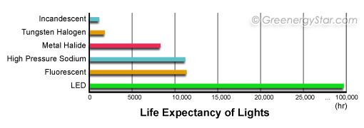 Life Of LED